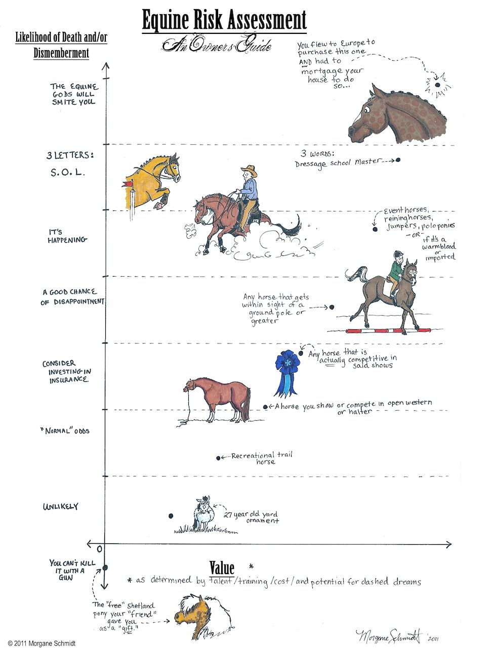 the greater the value of your horse, the greater the chance of it getting hurt. Because this is how it works....