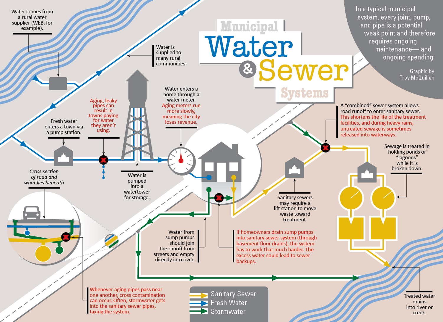Ever Wonder Why Communities Keep Talking About Water And Sewer Systems This Infographic Points Out How Man Sewer System Water Treatment Plant Water Management
