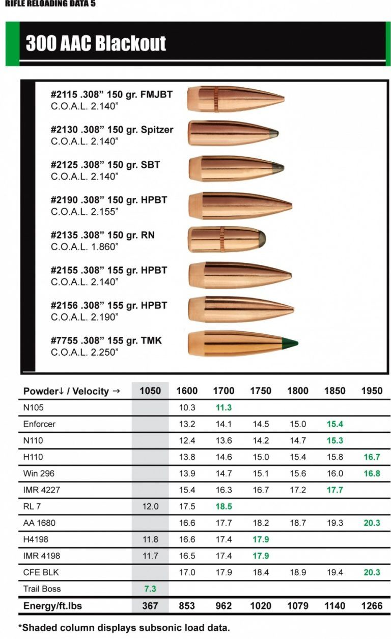 NEW: Sierra Bullets  300 AAC Blackout Reloading Data -The