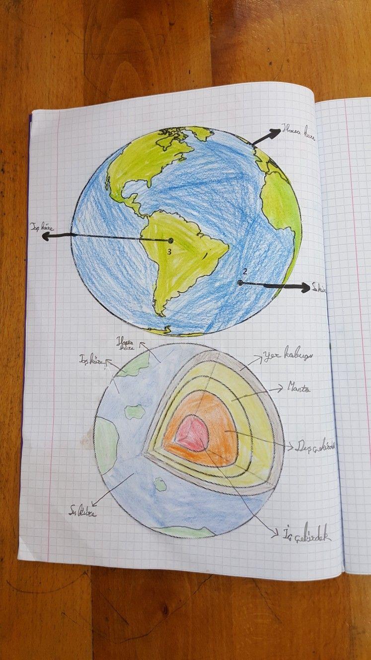 Dünyamızın Katmanları Cannur Haznedar Cannurca Fen Bilimleri