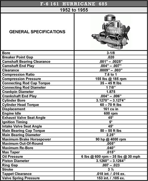 Willys America F6 161 Hurricane 685 Engine Parts for Willys – Jeep F Head Engine Diagram