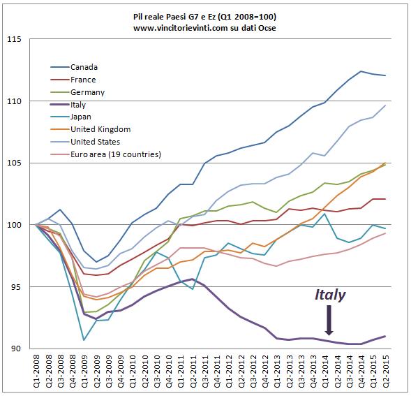 Grafico Del Giorno Il Pil Dei Paesi Del G7 E Ue Dall Inizio Della