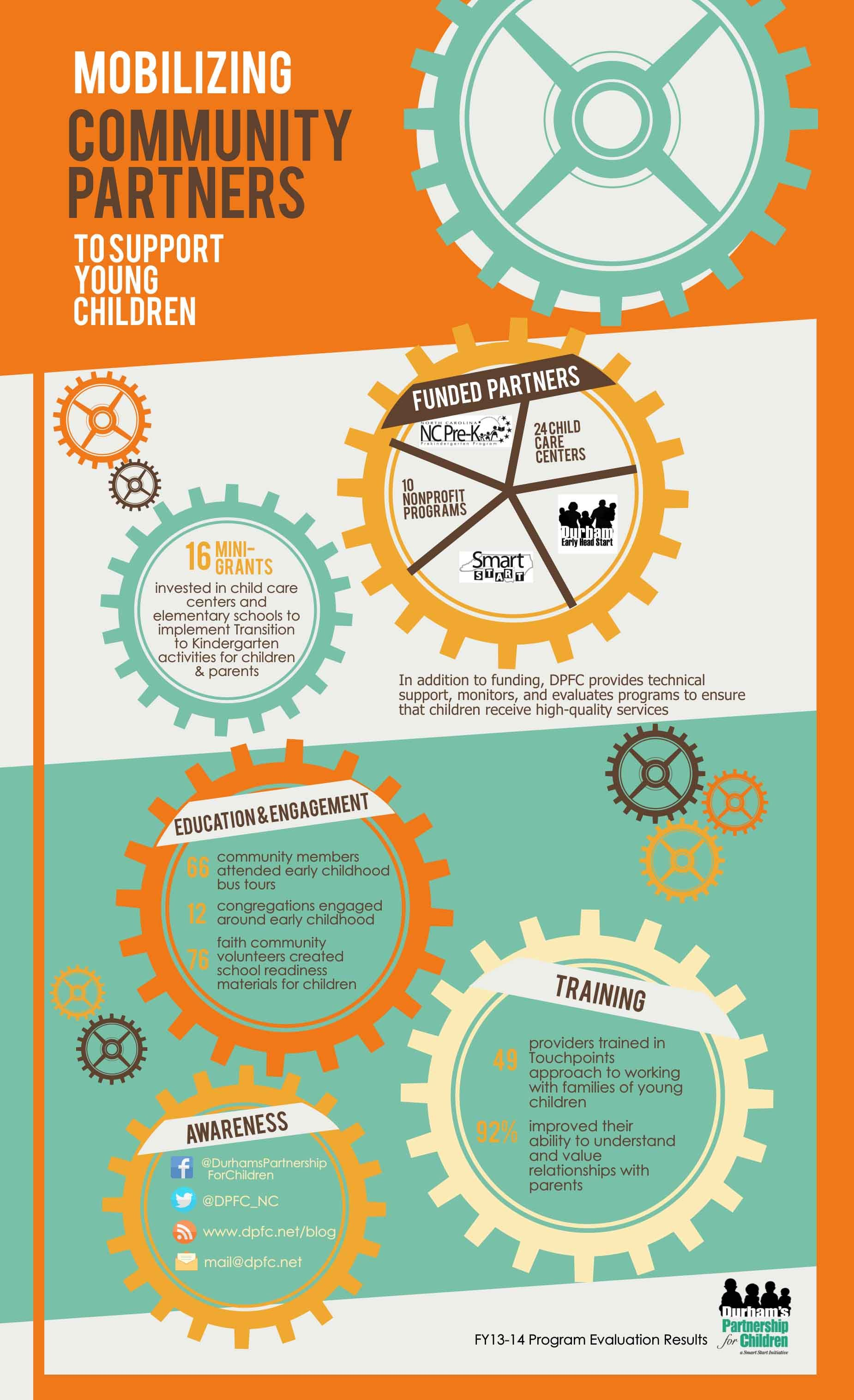 Infographic Mobilizing Community Partners Transition