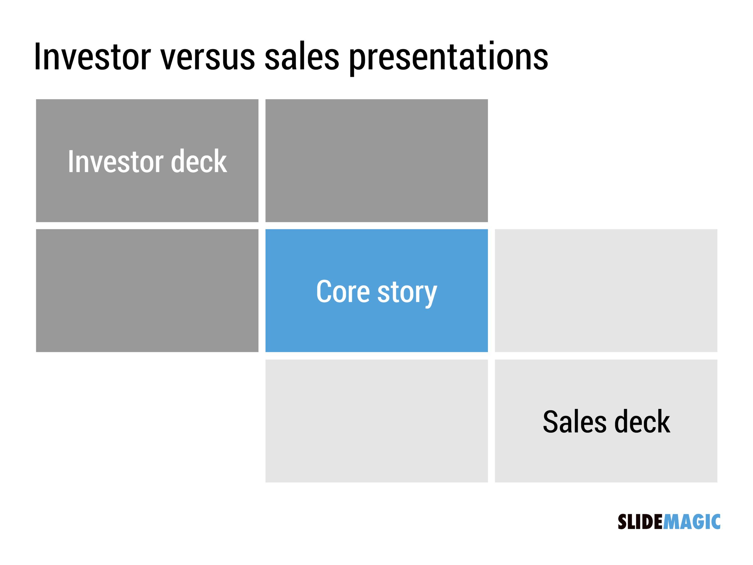 Sales Presentation Versus Investor Presentations HttpFeedproxy