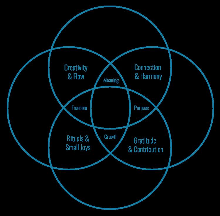 Ikigai Is Not A Venn Diagram Venn Diagram This Or That Questions Diagram
