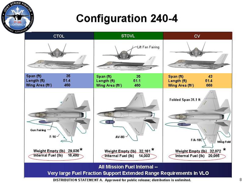 F35 Lightning II variants comparison Fighter jets