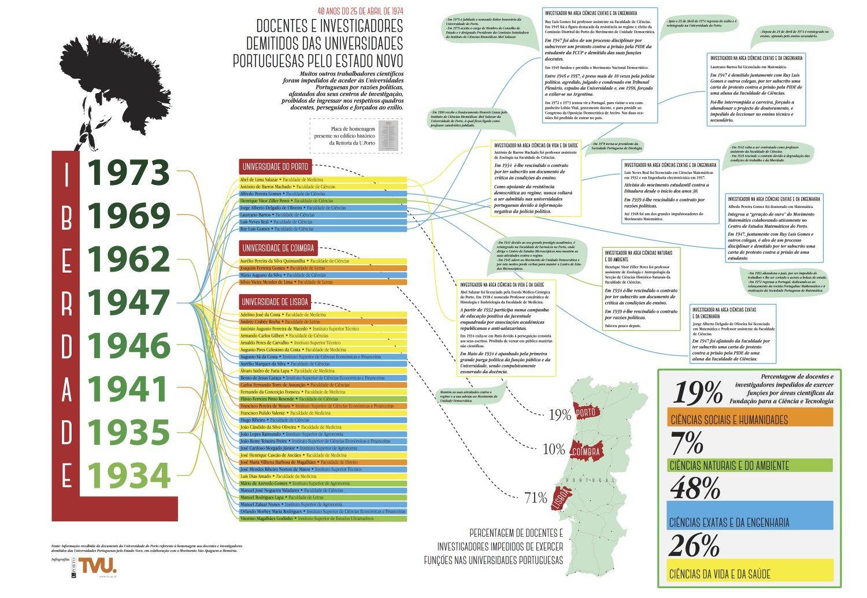 Docentes e investigadores Demitidos das Universidades Portuguesas pelo Estado Novo - 25 Abril 1974 Infographic - ©João bento Soares