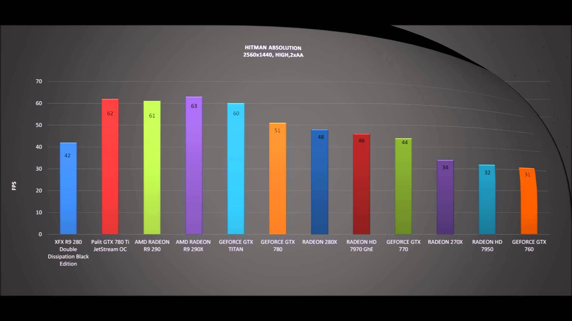 XFX R9 280 Double Dissipation Black Edition - BENCHMARKS / OFFICIAL