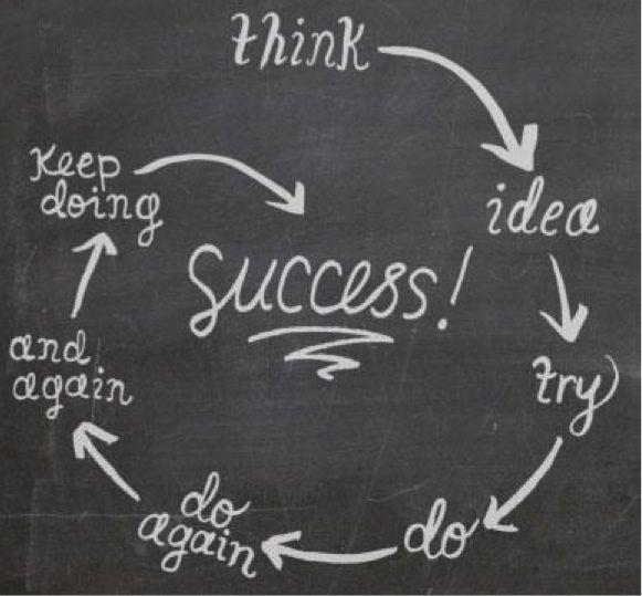 What you do for success