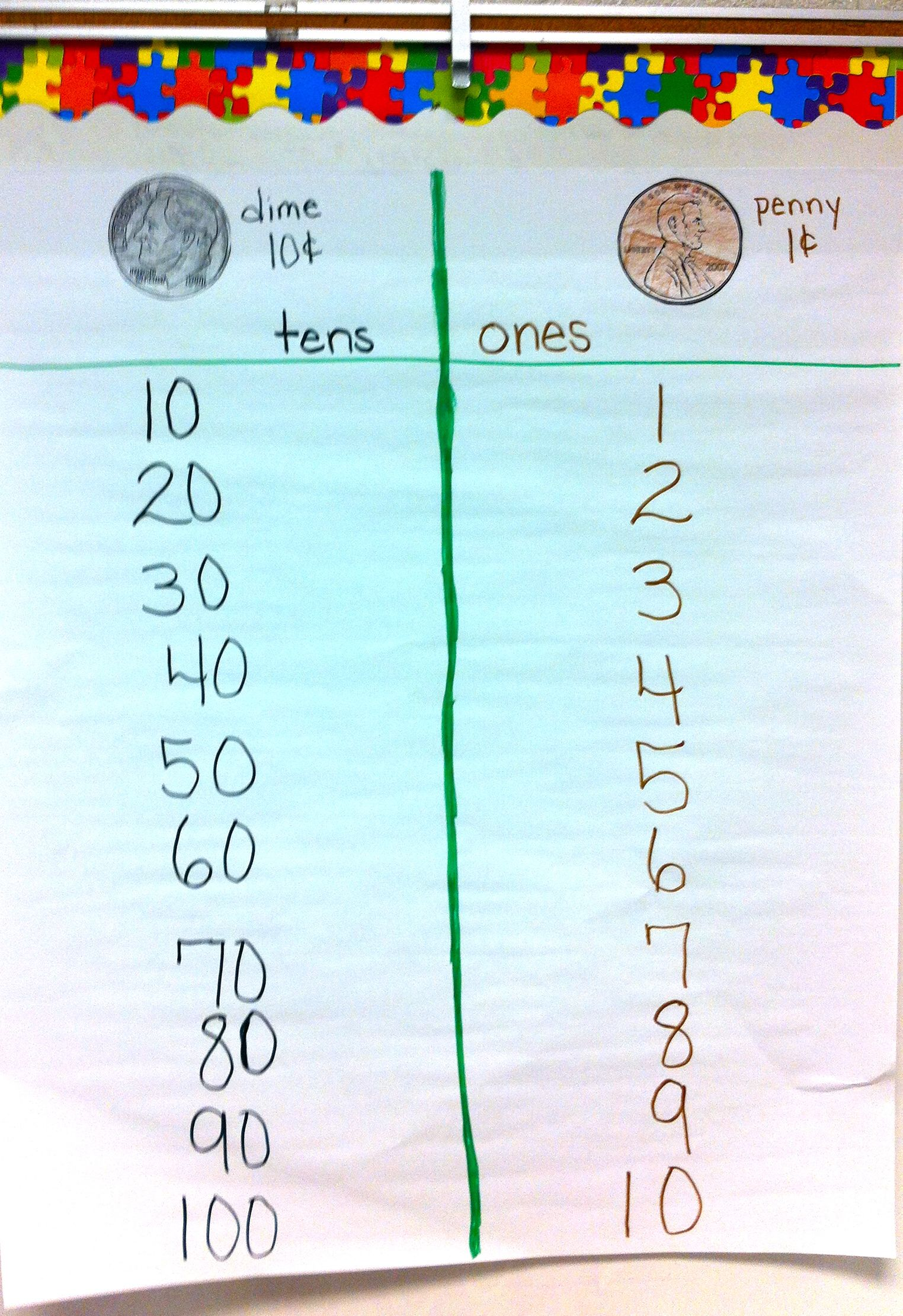 place value dimes & pennies | CR Anchor charts - general | Pinterest ...