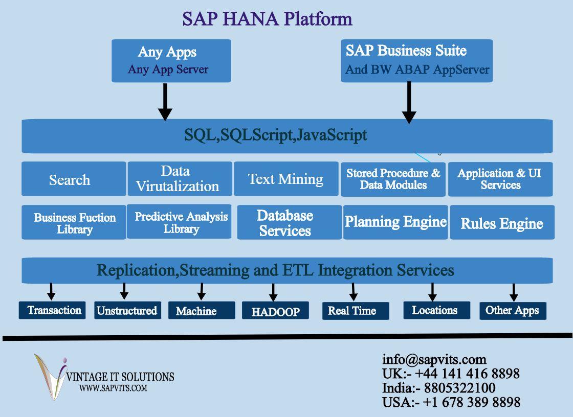 The full form of SAP HANA is SAP High-Performance Analytic ...