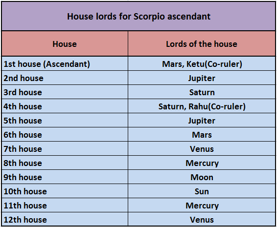 lords houses astrology
