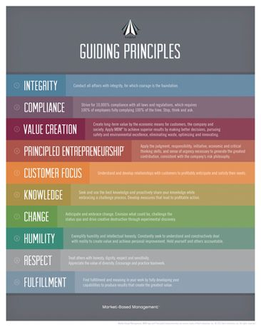 mbm guiding principles Koch Industries MBM Guiding Principles | Products I Love | Pinterest ...