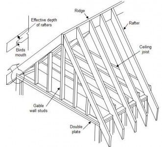 Gable roof drawing plan how to build a house pinterest for Gable garage plans