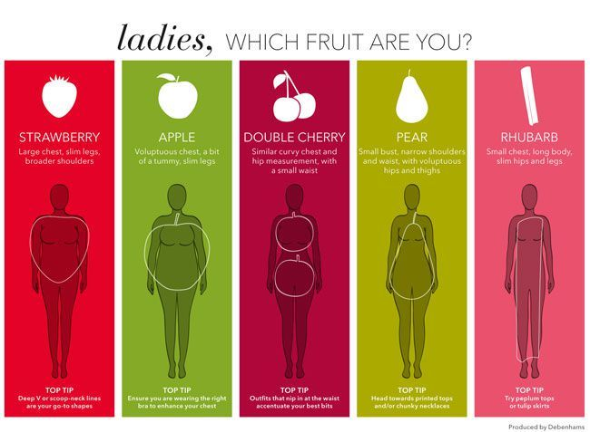56610fdd3b Are you a rhubarb or a double cherry  New body shape guide gets ...