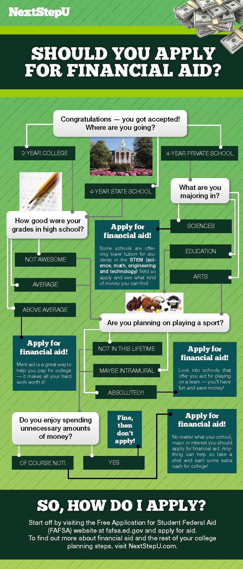 Find Your Path To Success Scholarships For College Financial Aid College Counseling