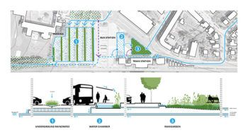 rainproof-URBANISTEN_project-Ringsted-05_proposal-for-the-station-area
