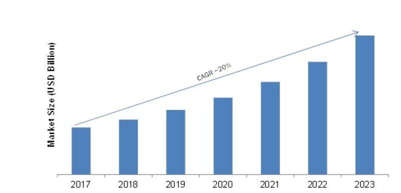 Digital Intelligence Platform Market 2019 Graceful For A Touchy