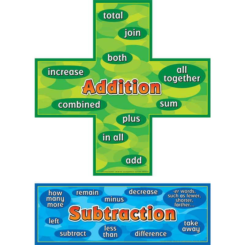 Addition-Subtraction Words Posters Set | Equation, Anchor charts ...