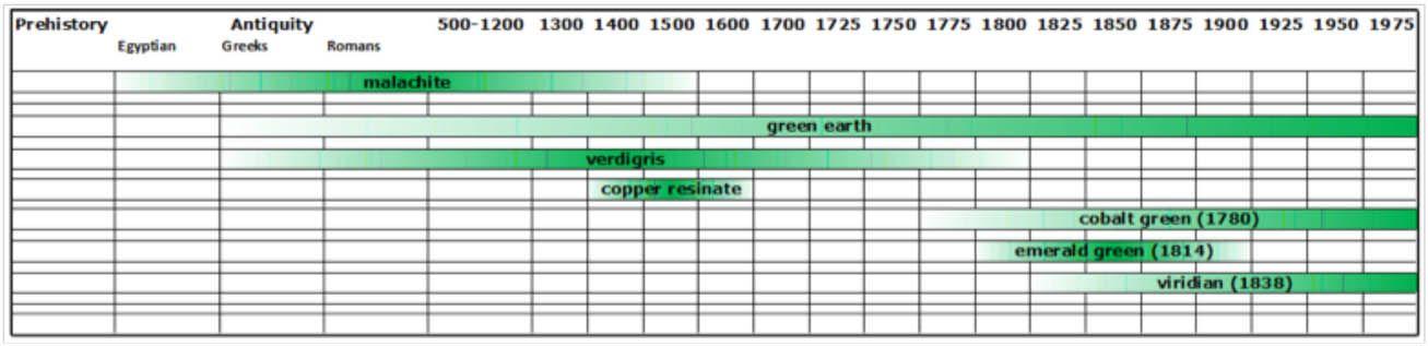 Green Spectrum