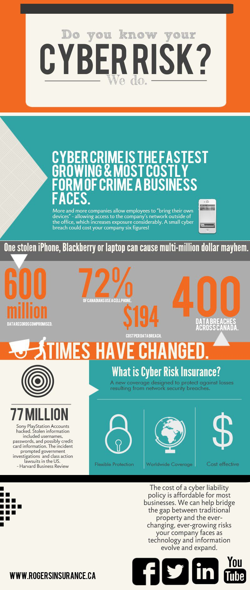 Cyber Crime is the fastest growing & most costly form of