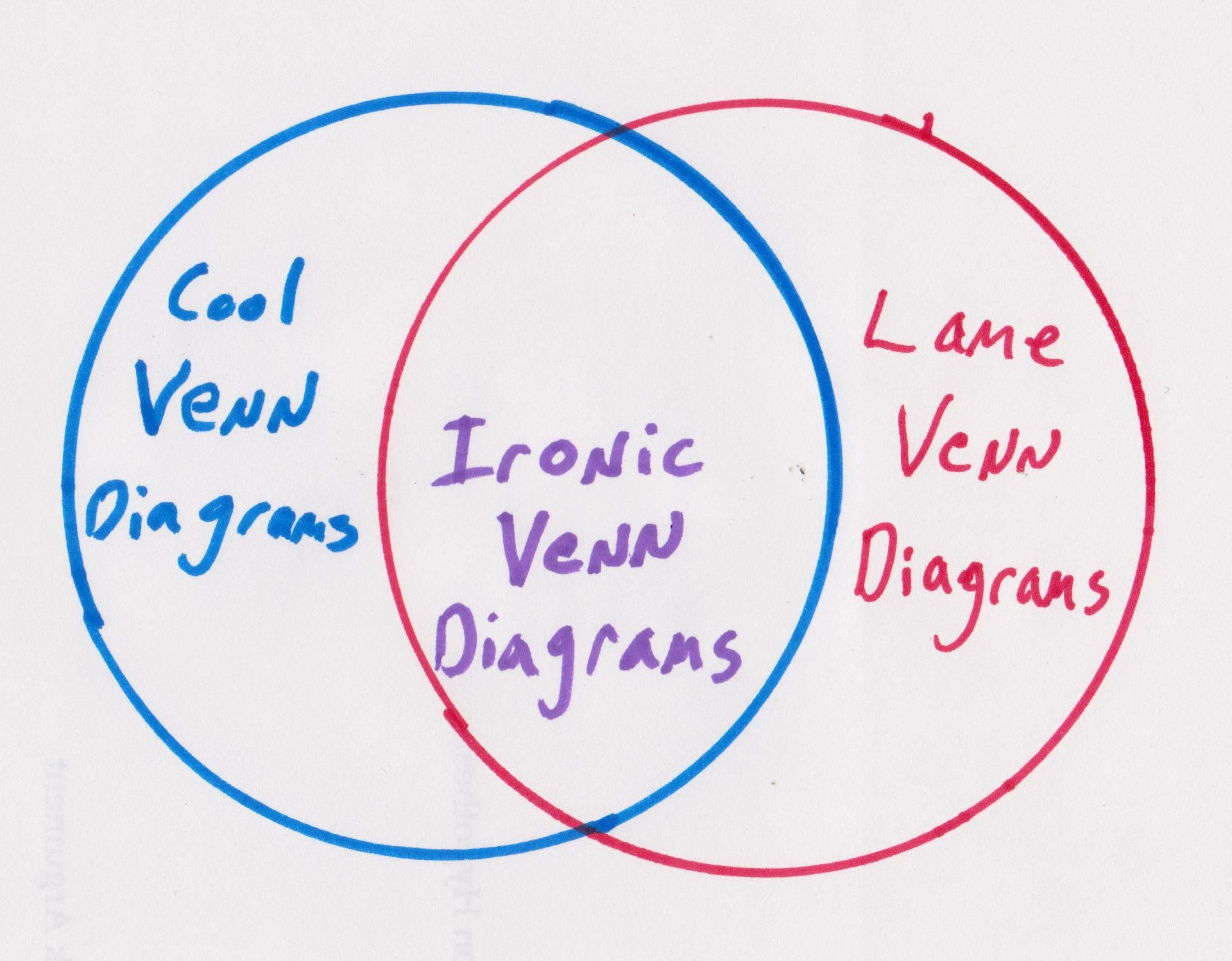 Venn diagrams diagram designed and drawn by murfmensch venn diagrams diagram designed and drawn by murfmensch pooptronica Image collections