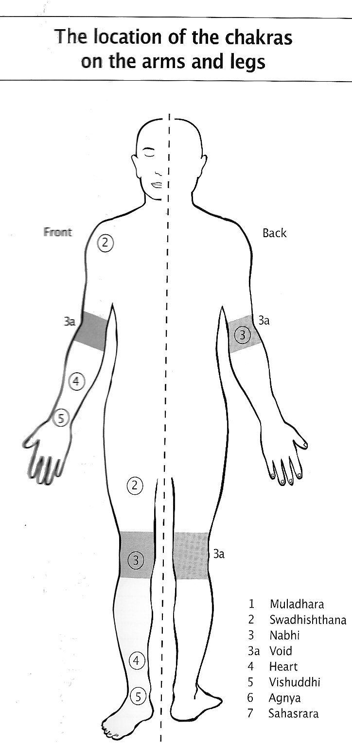 Location Of Chakras On Arms And Legs Balancedwomensblog Com Sahaja Yoga Meditation Sahaja Yoga Chakra