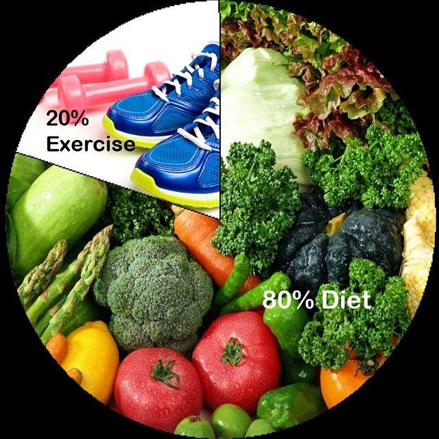 pérdida de peso 80 por ciento dieta 20 por ciento ejercicio