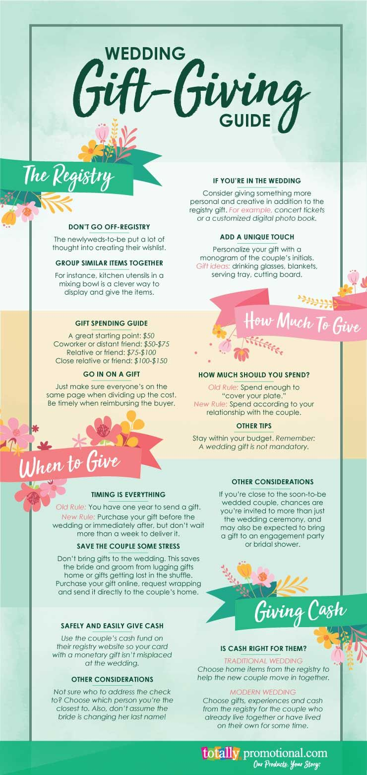 Wedding Gift Etiquette A Complete Guide For Guests Totally Inspired Wedding Gift Etiquette Wedding Gift Guide Wedding Gifts