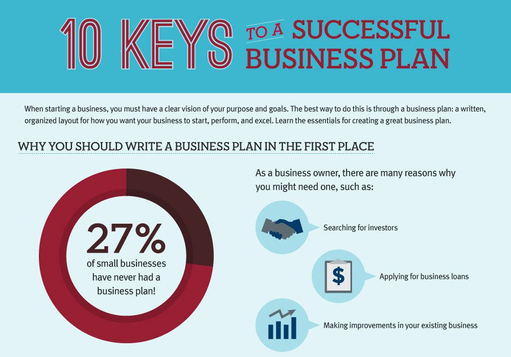 Build a Purposeful Business Plan with These 10 Pointers