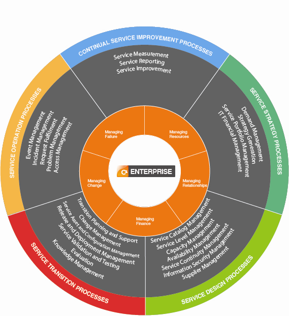 ITIL Wheel c2 enterprise