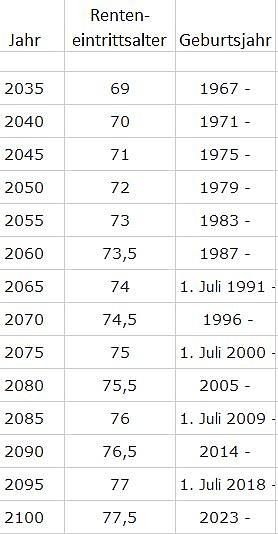 Dänemark, Rente, Lebenserwartung