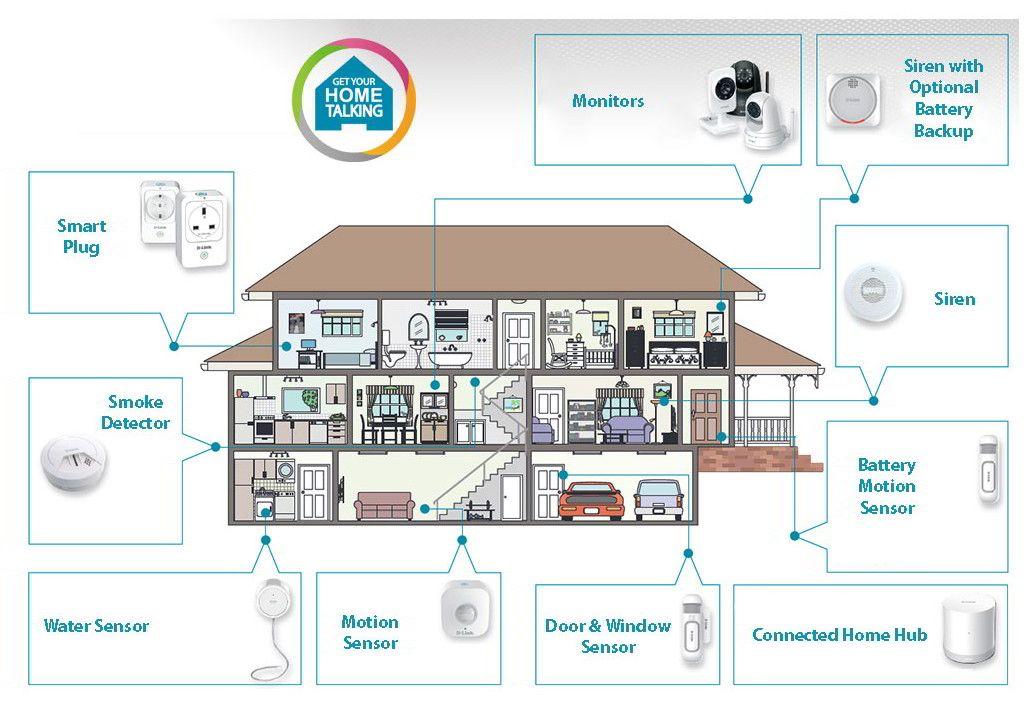 test d link mydlink smart home security kit haus