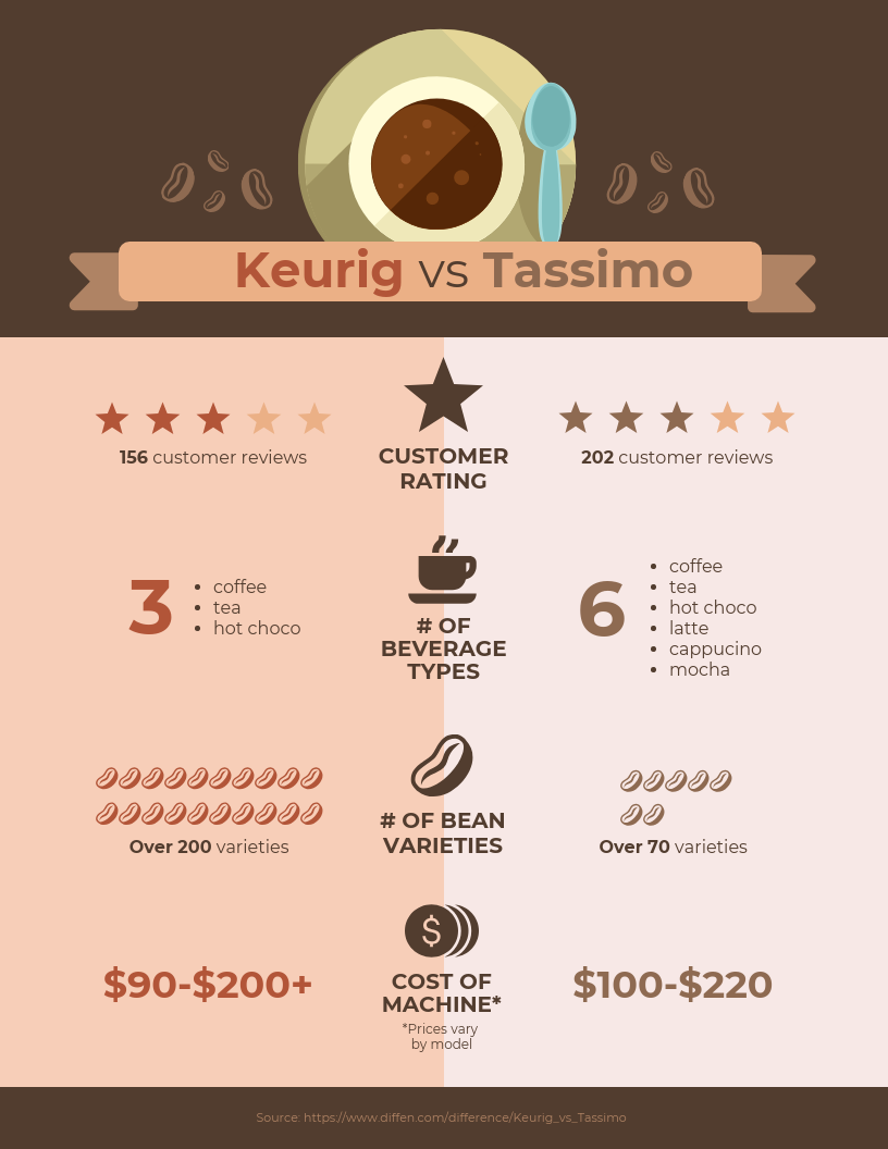 Product Comparison Infographic Weighing Coffee Products? Edit This ...
