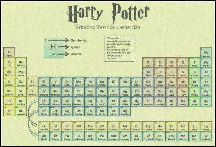 harry potter periodic table :) | HP ♡ | Pinterest | Periodic table ...