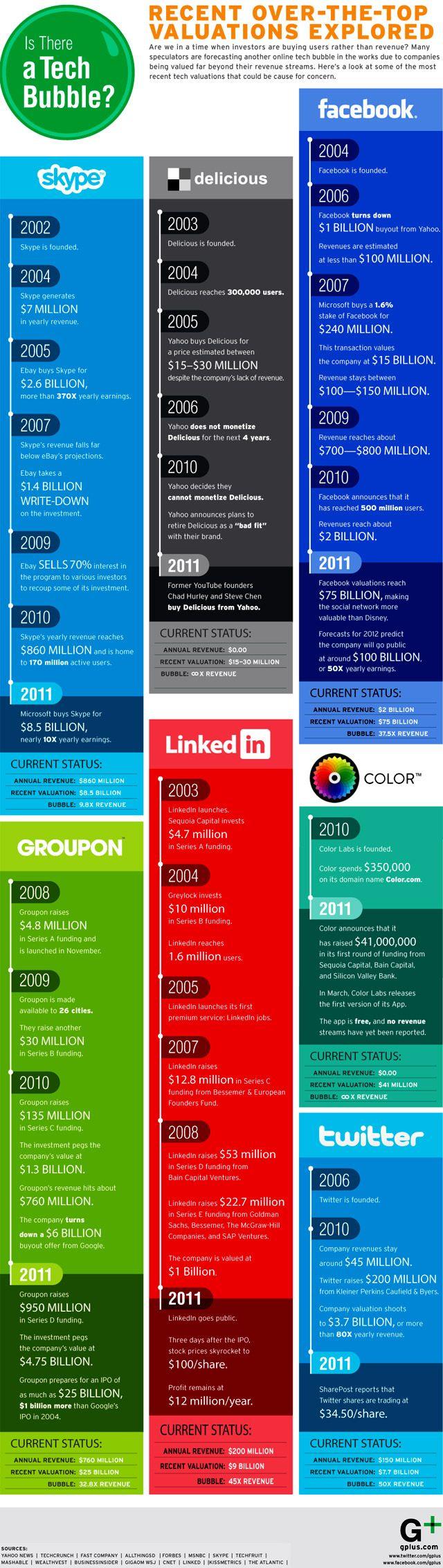 Social Media Valuations