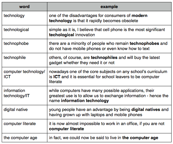 Technology Vocabulary Simple Essay Computer