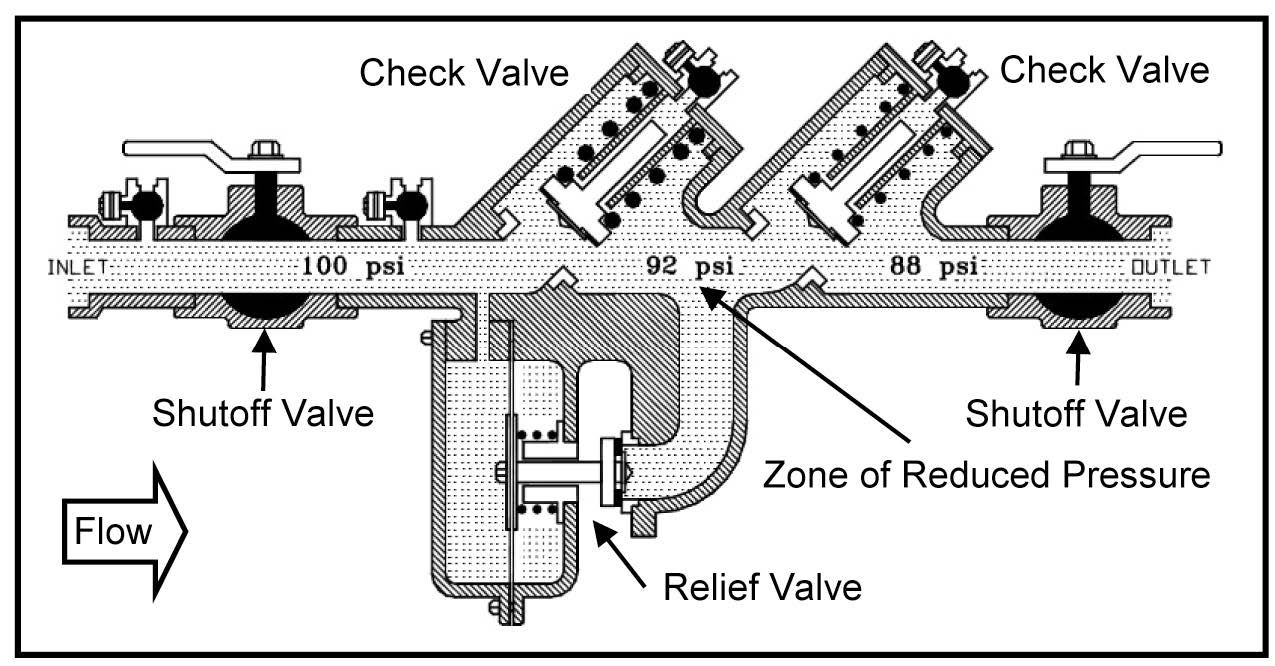 backflow preventer a plumbing device used to prevent