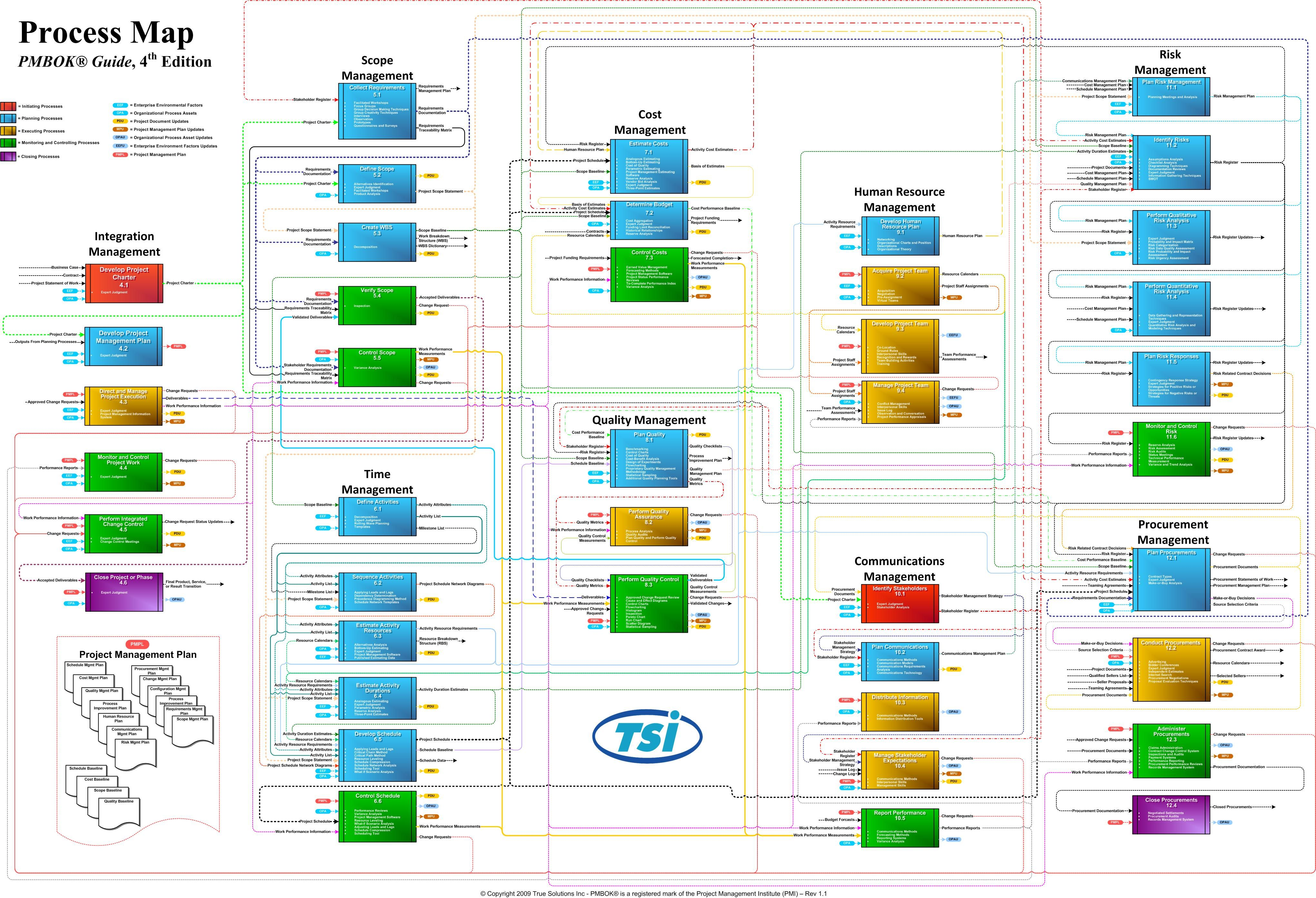 pmi process groups diagram how to draw wiring in word pmbok processmap business a z pinterest project