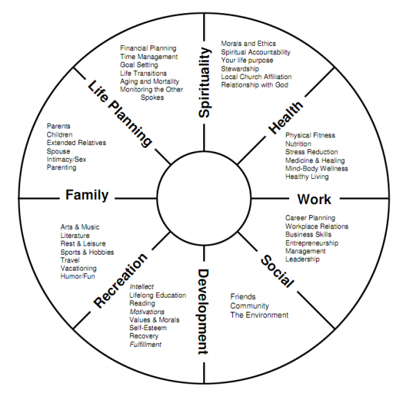 welcome to the life balance wheel exercise this little exercise can help you to identify - Work Life Balance Tips Creating A Quality Work Life Balance