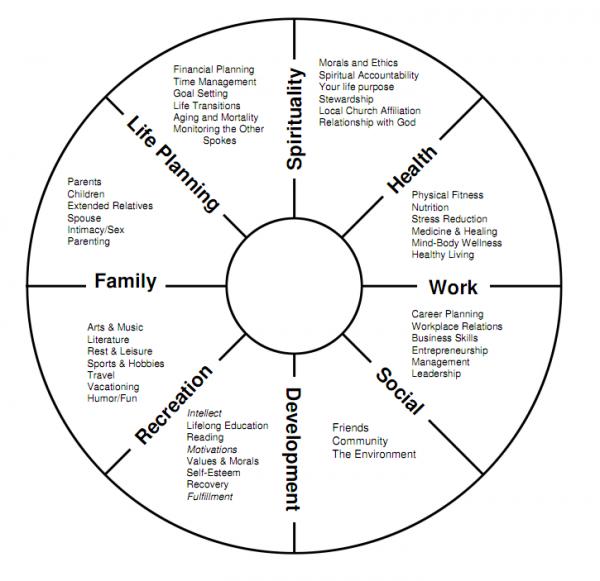 PRINT AND MAP: Wellness Wheel | | communityhealthmagazine.com