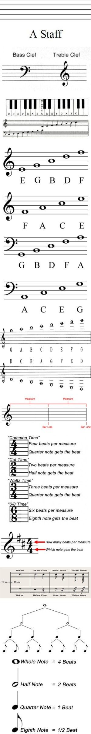 Piano easy piano blues sheet music : How To Read Music | Music Education | Pinterest | Pianos, Polyvore ...