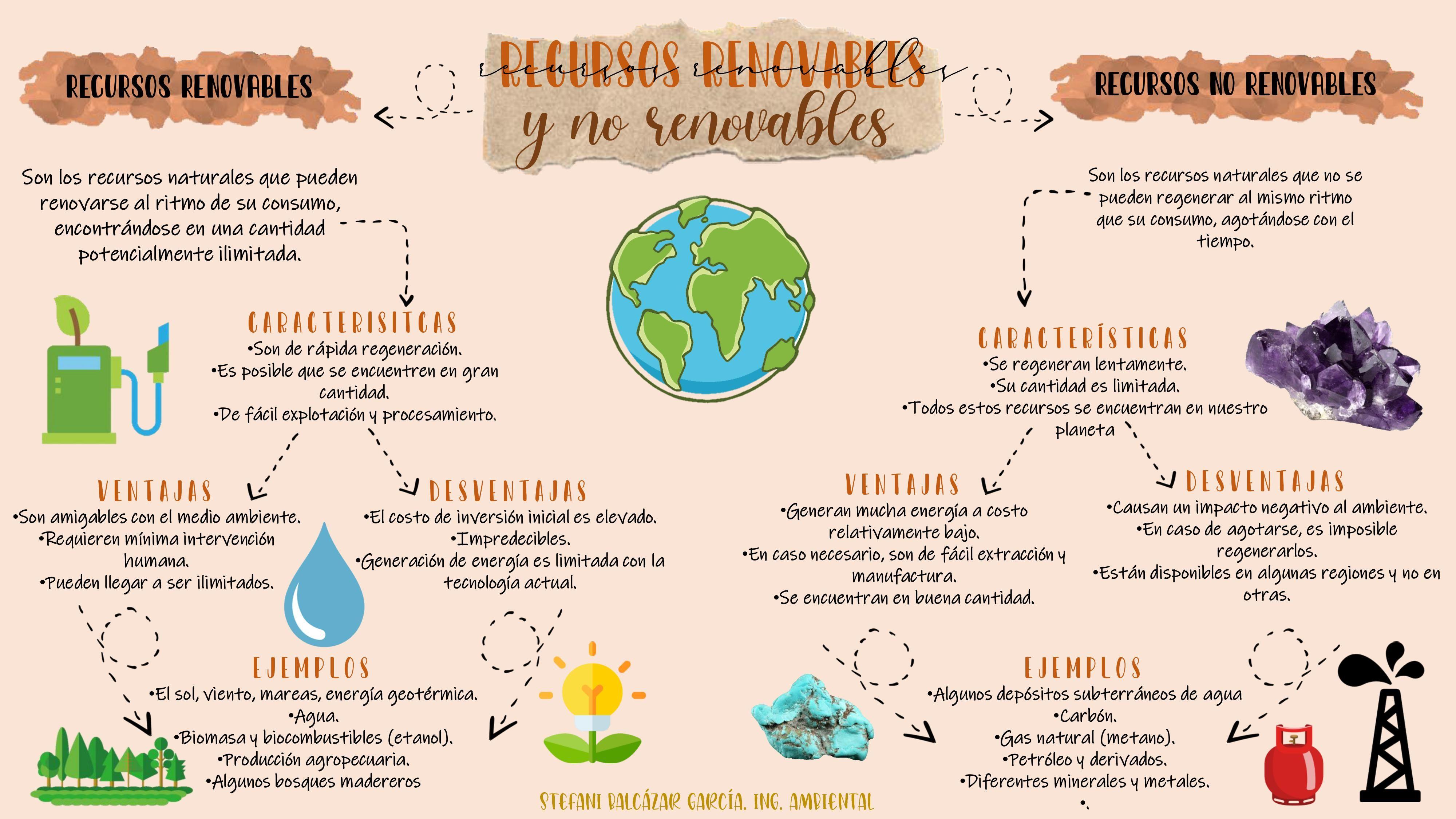 Recursos Naturales Recursos Naturales Renovables Recursos Naturales Renovables Y No Renovables