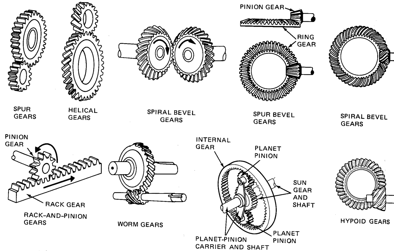 different types of cams mechanical engineering Cadcamguru provides different packages for mechanical engineers  3d cad modeling of castings, forgings, plastic, sheet metal and machined components  gd&t  cad, cae and mechanical engineering design training.