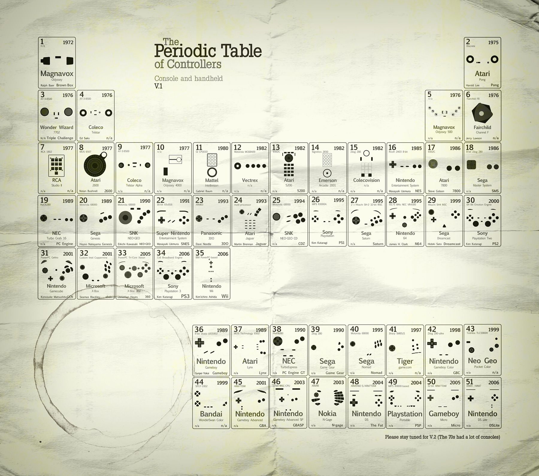 The periodic table of video game controllers infographics the periodic table of video game controllers urtaz Gallery