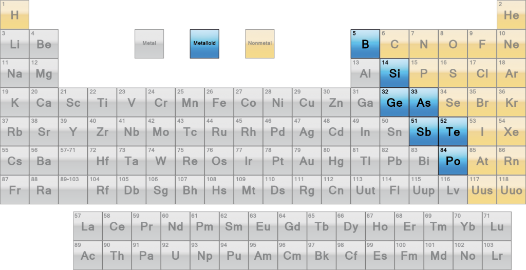 Periodic Table where are the semimetals located on the periodic table : The metalloids or semimetals are a group of elements that contain ...