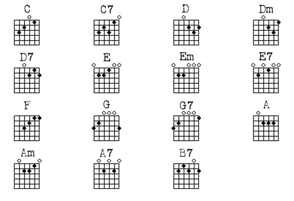 Basic Guitar Chords Chart  Guitar Chords Chart  I Like