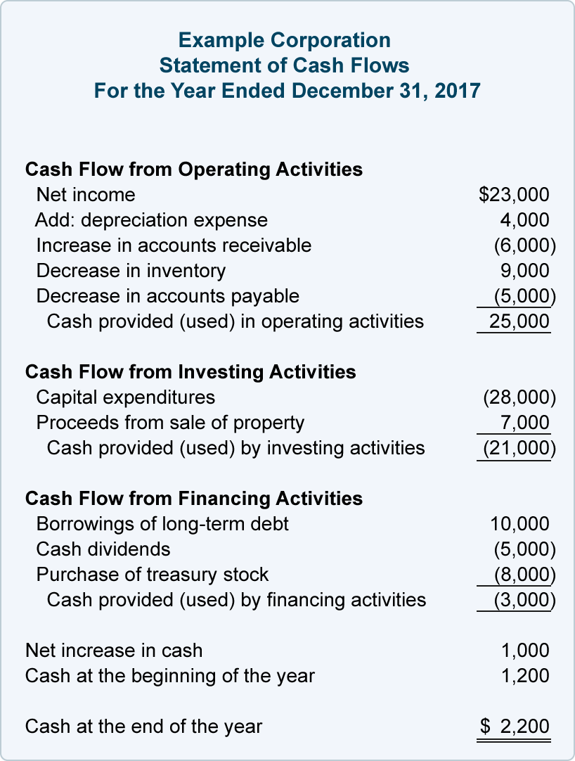 30X table 30   Cash flow statement, Personal financial statement ...