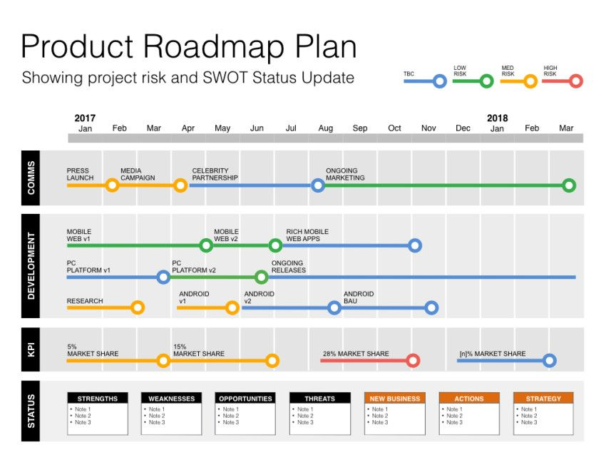 Keynote Roadmap Template with SWOT \ PESTLE is ideal for Product - product plan template