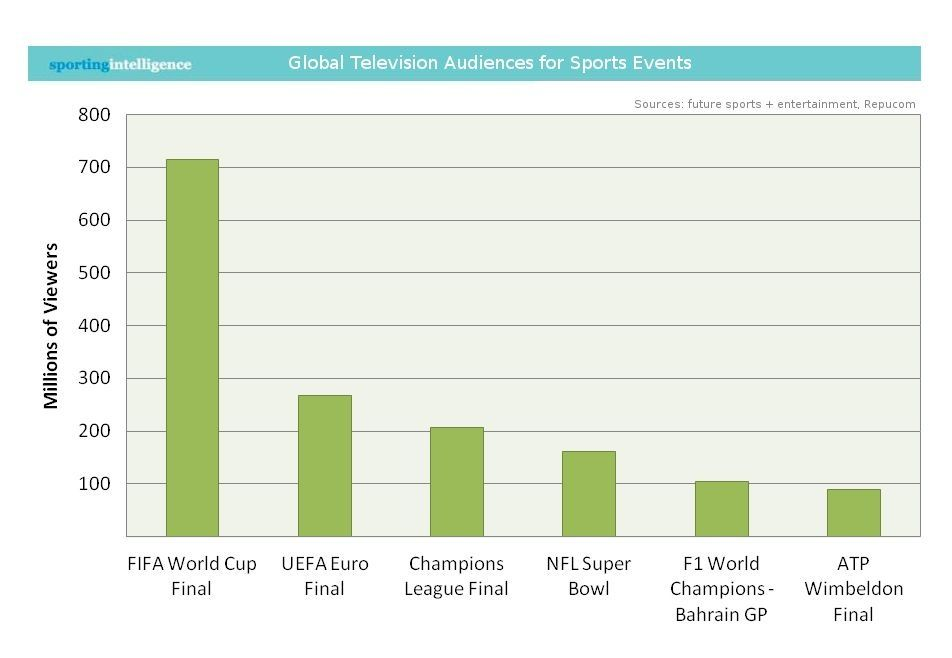 Fifa World Cup Watched More Than Superbowl Just Saying Fifa World Cup World Cup Final Television Audience
